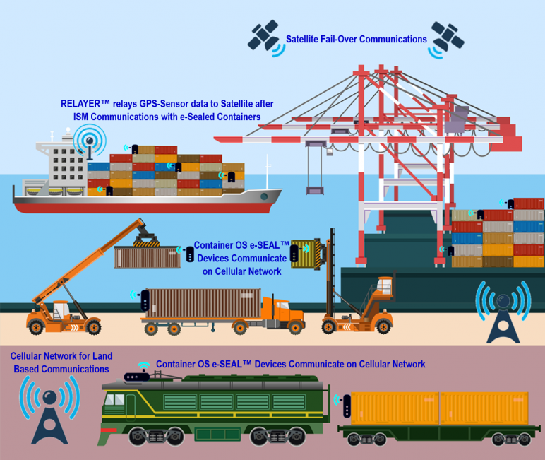 AVANTE container tracking system and services: 24/7 end to end cargo visibility