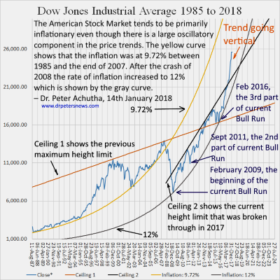 Dow Jone Industrail Average Trend from 1985-2018