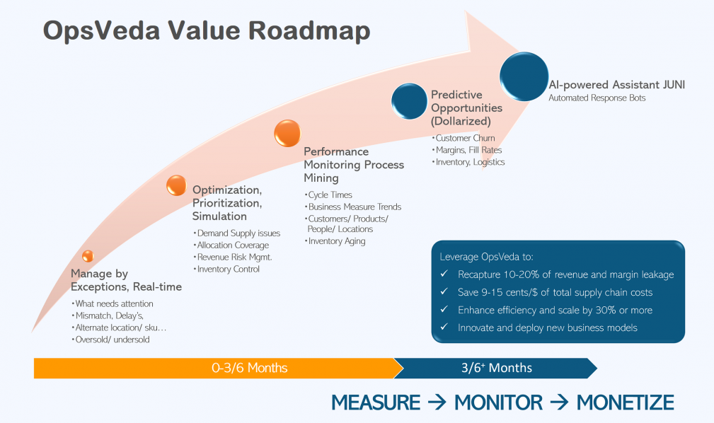 OpsVeda Value Roadmap